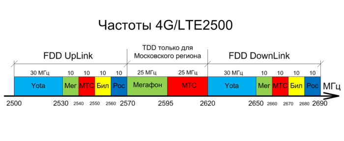 4G_lte_freq.png