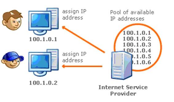 The-basics-of-an-IP-address-Assigning-IP-address.png